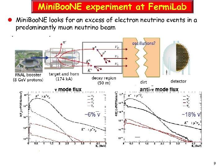 Mini. Boo. NE experiment at Fermi. Lab l Mini. Boo. NE looks for an