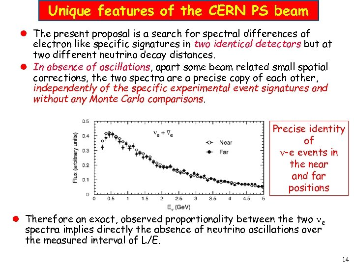 Unique features of the CERN PS beam l The present proposal is a search