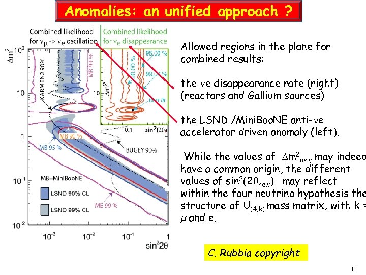 Anomalies: an unified approach ? Allowed regions in the plane for combined results: the