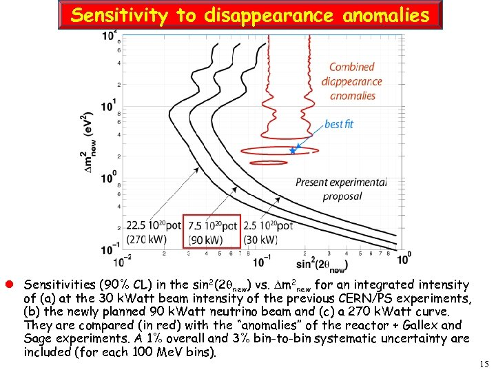 Sensitivity to disappearance anomalies l Sensitivities (90% CL) in the sin 2(2 new) vs.