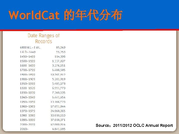 World. Cat 的年代分布 Source: 2011/2012 OCLC Annual Report