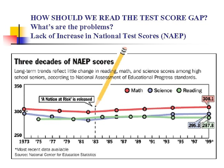 HOW SHOULD WE READ THE TEST SCORE GAP? What's are the problems? Lack of