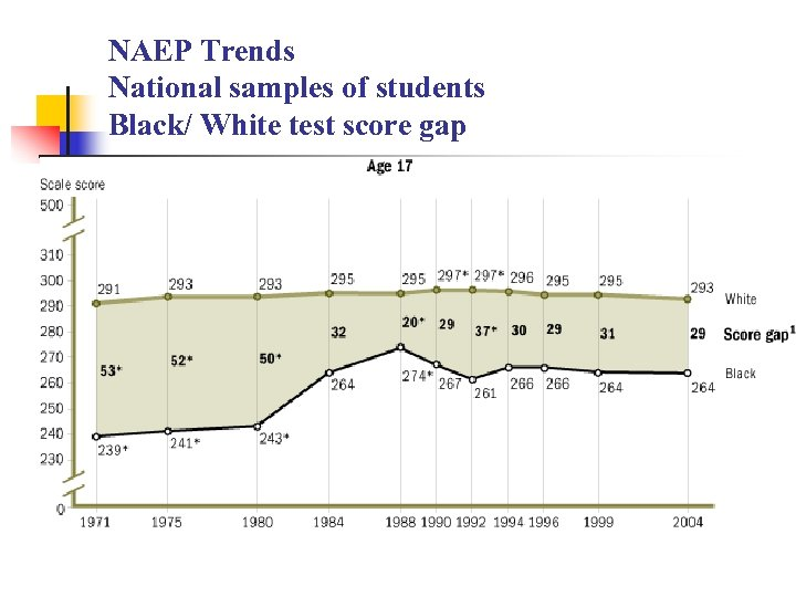 NAEP Trends National samples of students Black/ White test score gap n