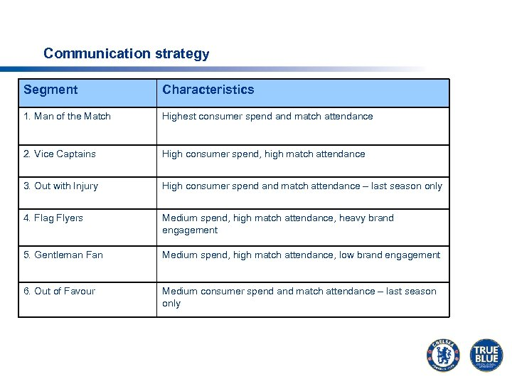 Communication strategy Segment Characteristics 1. Man of the Match Highest consumer spend and match