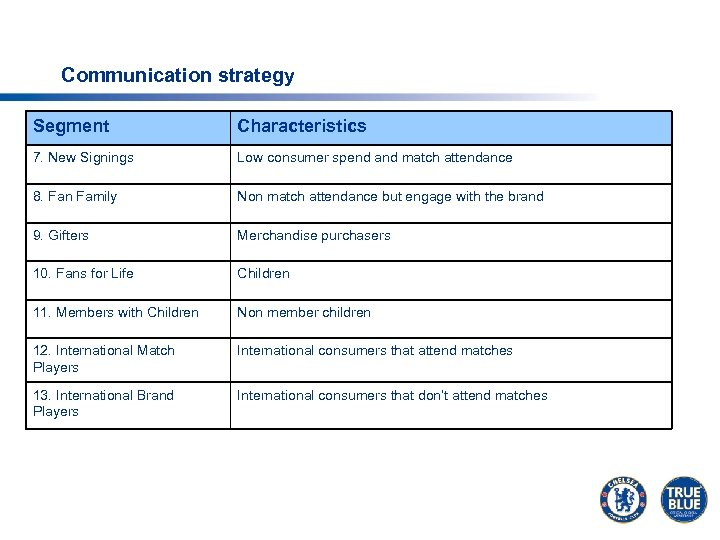 Communication strategy Segment Characteristics 7. New Signings Low consumer spend and match attendance 8.