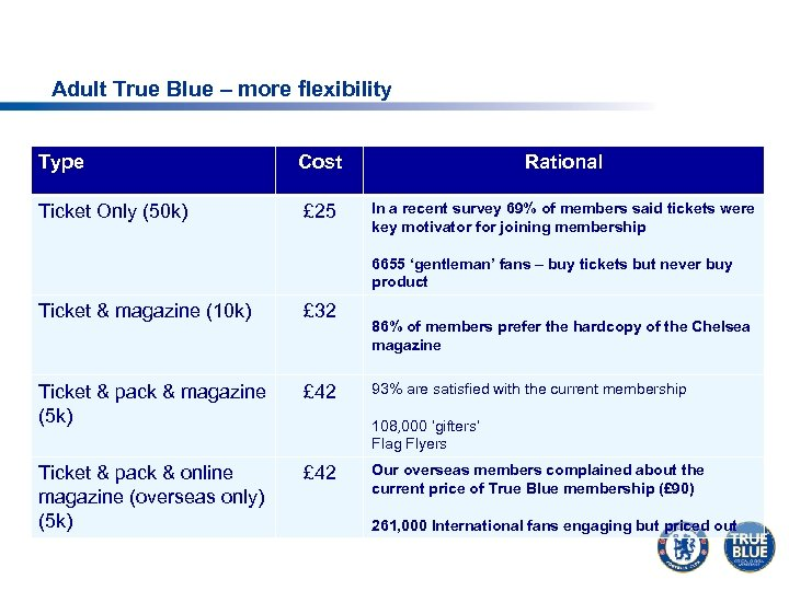 Adult True Blue – more flexibility Type Cost Rational Ticket Only (50 k) £
