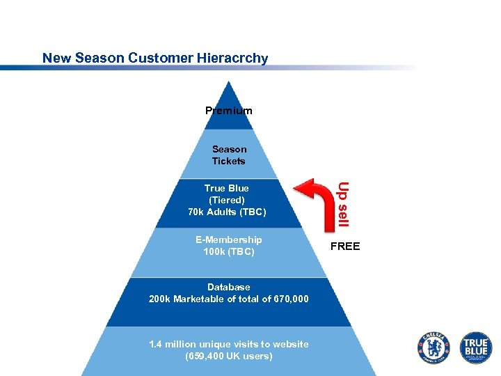 New Season Customer Hieracrchy Premium Season Tickets True Blue (Tiered) 70 k Adults (TBC)