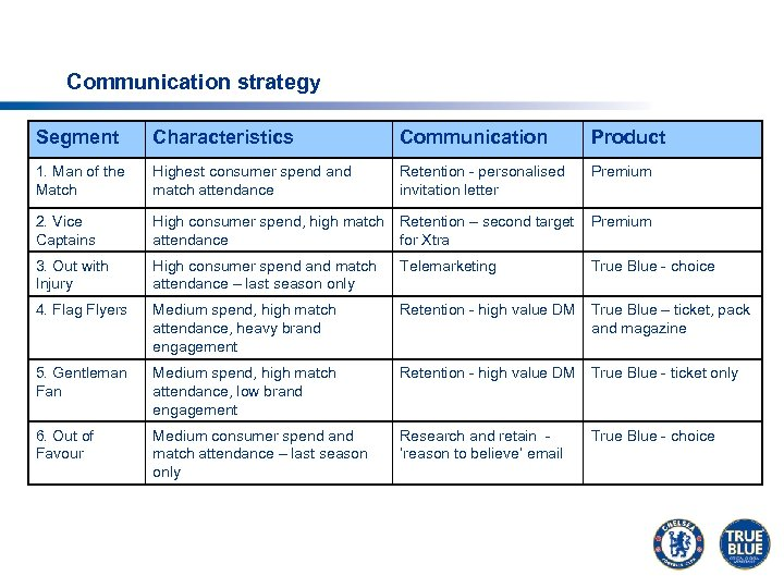 Communication strategy Segment Characteristics Communication Product 1. Man of the Match Highest consumer spend