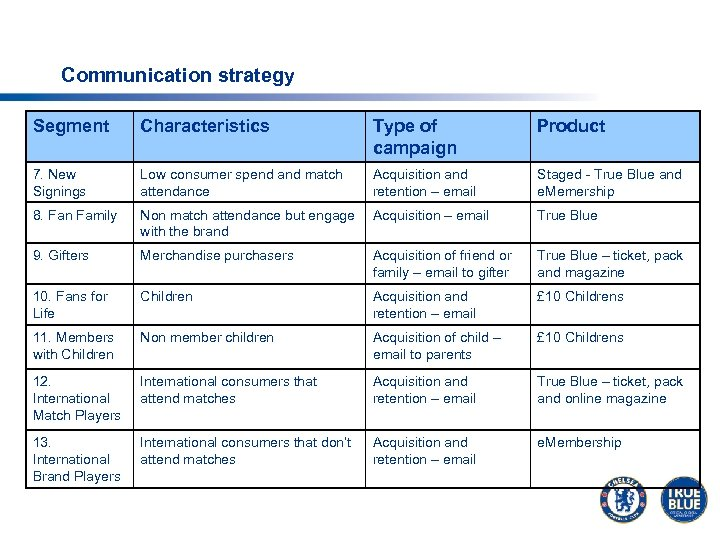 Communication strategy Segment Characteristics Type of campaign Product 7. New Signings Low consumer spend