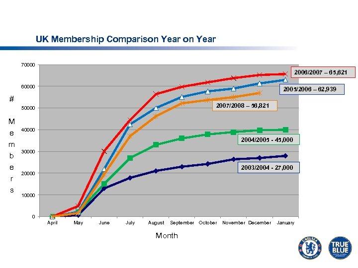 UK Membership Comparison Year 70000 2006/2007 – 65, 621 60000 2005/2006 – 62, 939
