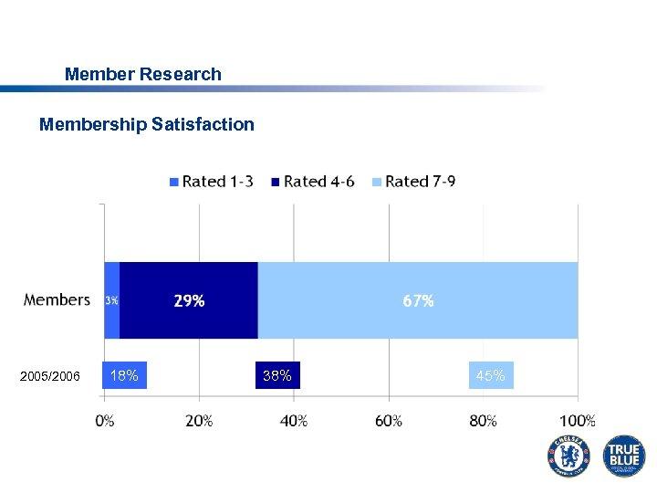 Member Research Membership Satisfaction 2005/2006 18% 38% 45%