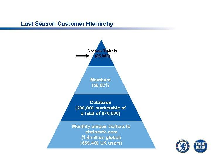 Last Season Customer Hierarchy Season Tickets (25, 000) Members (56, 821) Database (200, 000