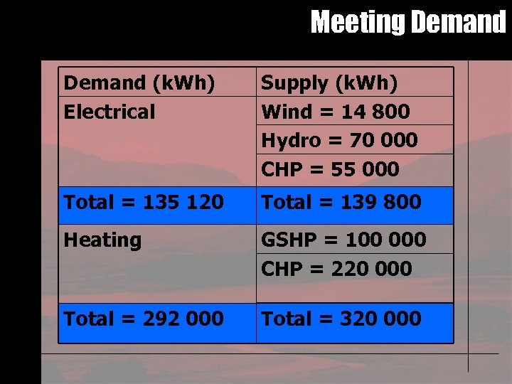 Meeting Demand (k. Wh) Electrical Supply (k. Wh) Wind = 14 800 Hydro =