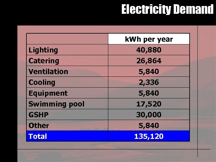 Electricity Demand Lighting Catering Ventilation Cooling Equipment Swimming pool GSHP Other Total k. Wh