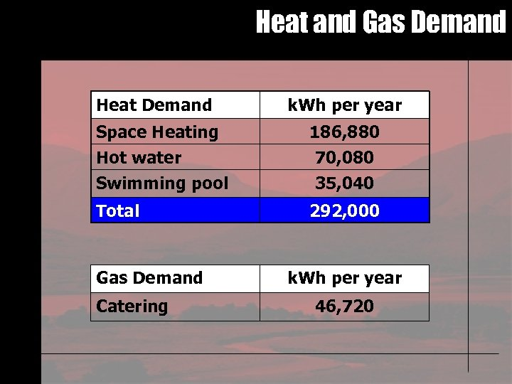 Heat and Gas Demand Heat Demand k. Wh per year Space Heating Hot water
