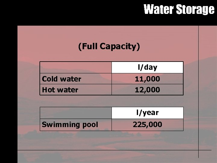 Water Storage (Full Capacity) l/day Cold water Hot water 11, 000 12, 000 l/year