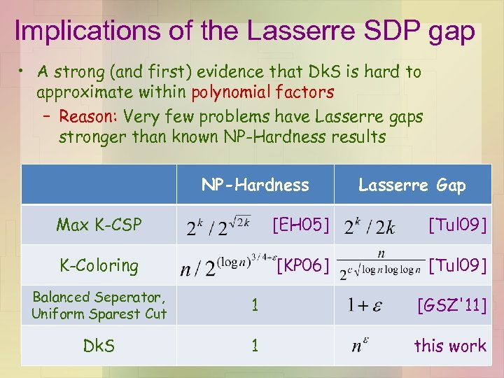 Implications of the Lasserre SDP gap • A strong (and first) evidence that Dk.