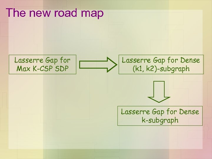 The new road map Lasserre Gap for Max K-CSP SDP Lasserre Gap for Dense
