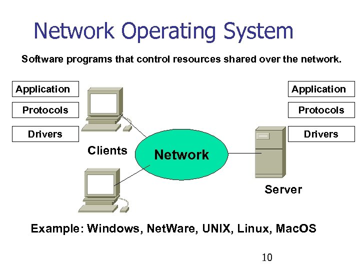 Network Operating System Software programs that control resources shared over the network. Application Protocols