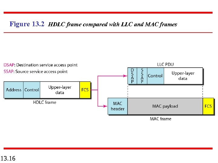 Figure 13. 2 HDLC frame compared with LLC and MAC frames 13. 16