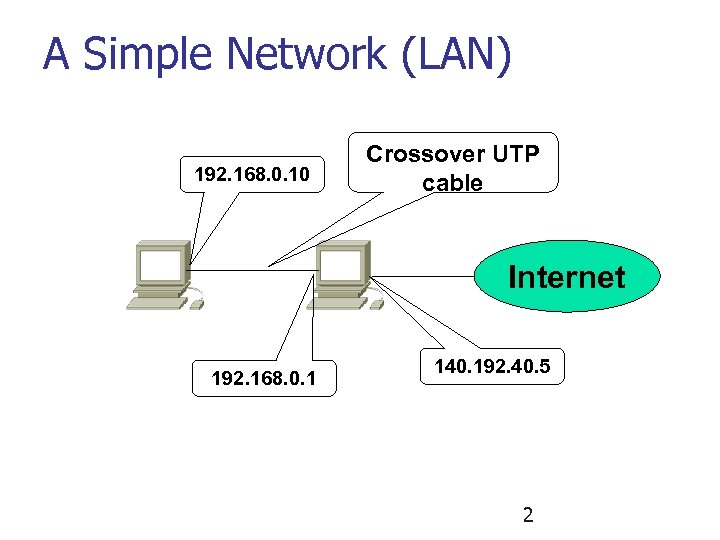 A Simple Network (LAN) 192. 168. 0. 10 Crossover UTP cable Internet 192. 168.