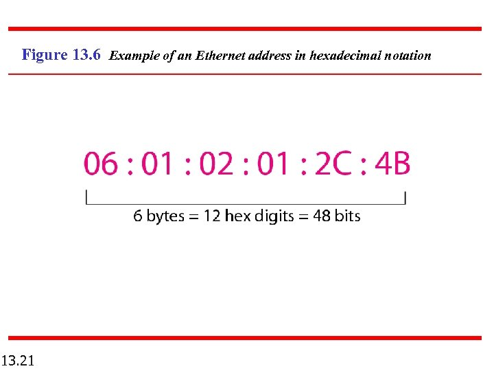 Figure 13. 6 Example of an Ethernet address in hexadecimal notation 13. 21