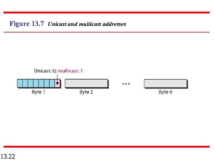Figure 13. 7 Unicast and multicast addresses 13. 22
