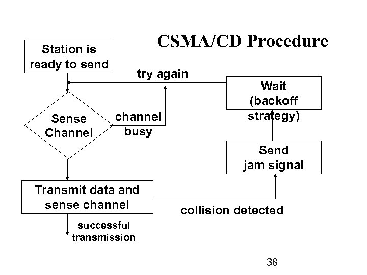 CSMA/CD Procedure Station is ready to send Sense Channel try again channel busy Wait