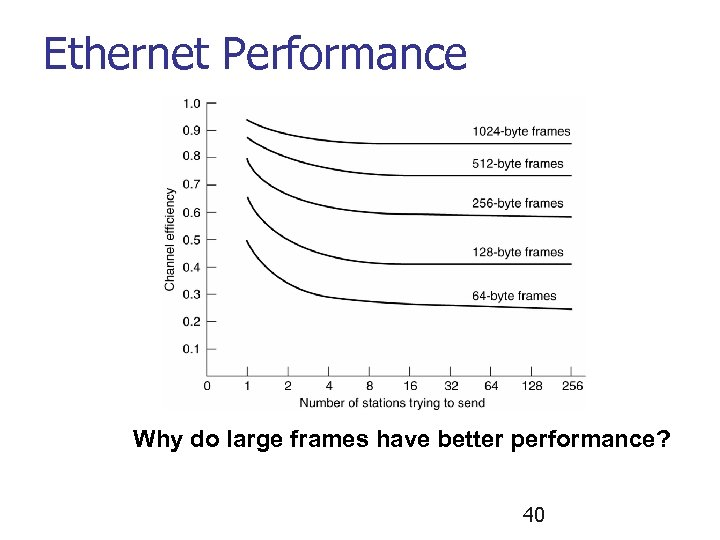 Ethernet Performance Why do large frames have better performance? 40