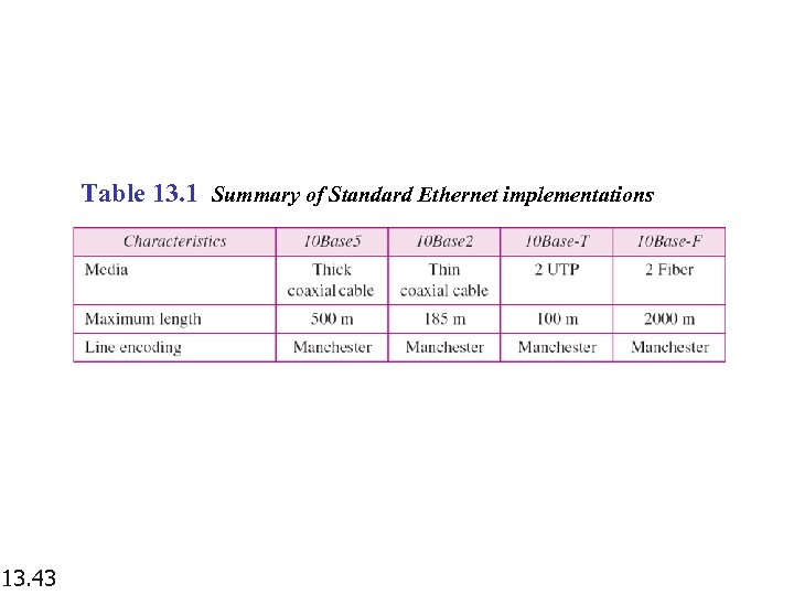 Table 13. 1 Summary of Standard Ethernet implementations 13. 43