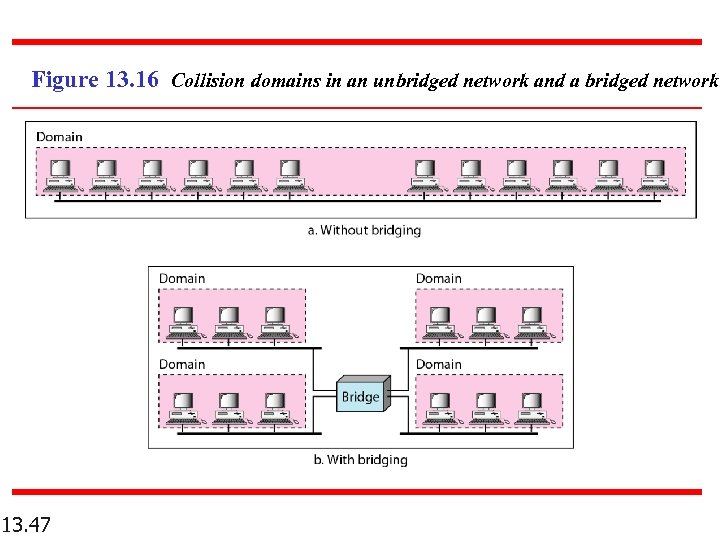 Figure 13. 16 Collision domains in an unbridged network and a bridged network 13.