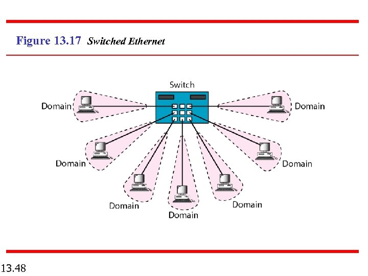 Figure 13. 17 Switched Ethernet 13. 48