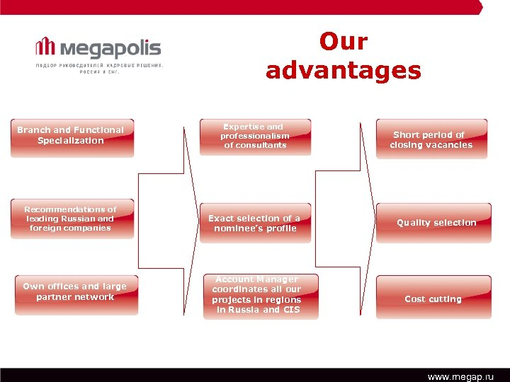 Our advantages Branch and Functional Specialization Recommendations of leading Russian and foreign companies Own