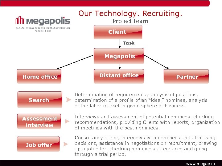 Our Technology. Recruiting. Project team Client Task Megapolis Home office Search Assessment interview Job