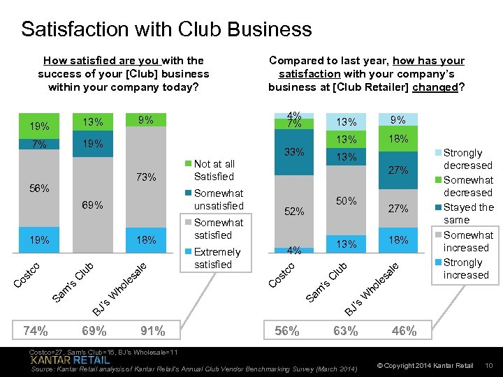 Satisfaction with Club Business How satisfied are you with the success of your [Club]