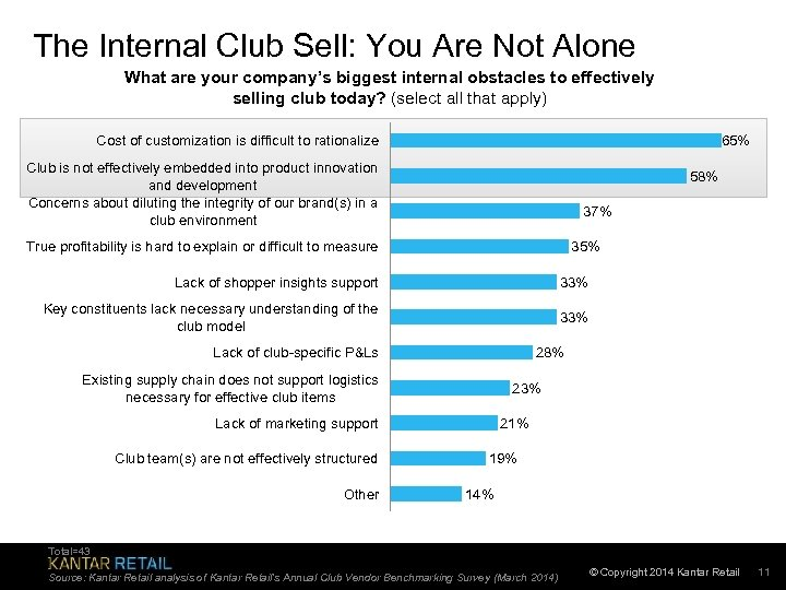 The Internal Club Sell: You Are Not Alone What are your company's biggest internal