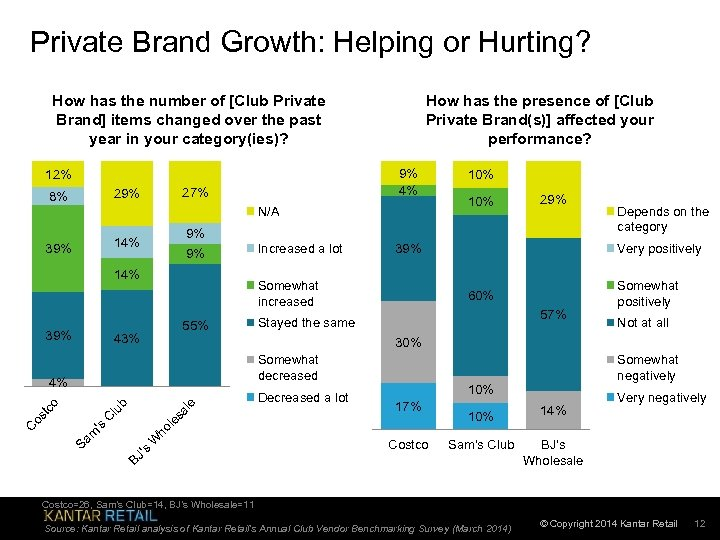 Private Brand Growth: Helping or Hurting? How has the number of [Club Private Brand]