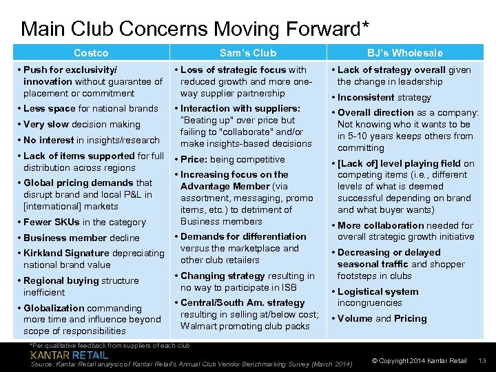 Main Club Concerns Moving Forward* Costco Sam's Club BJ's Wholesale • Push for exclusivity/