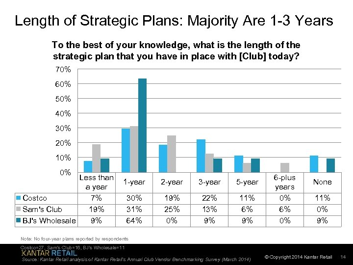 Length of Strategic Plans: Majority Are 1 -3 Years To the best of your