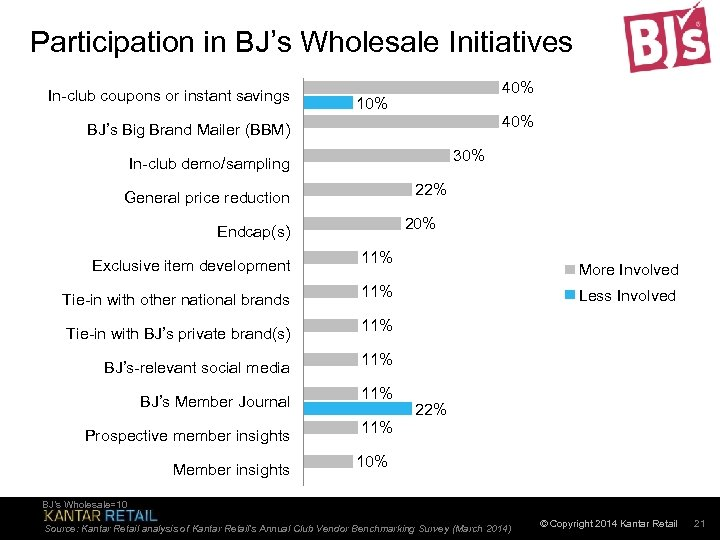 Participation in BJ's Wholesale Initiatives In-club coupons or instant savings 40% 10% 40% BJ's