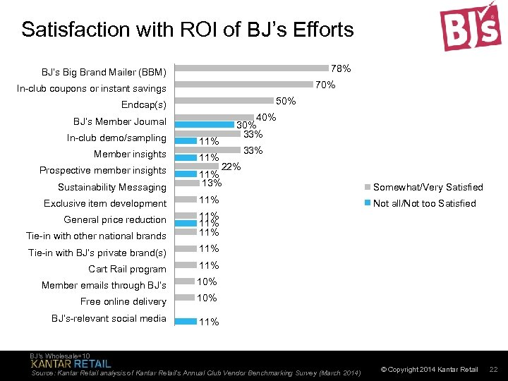 Satisfaction with ROI of BJ's Efforts 78% BJ's Big Brand Mailer (BBM) 70% In-club
