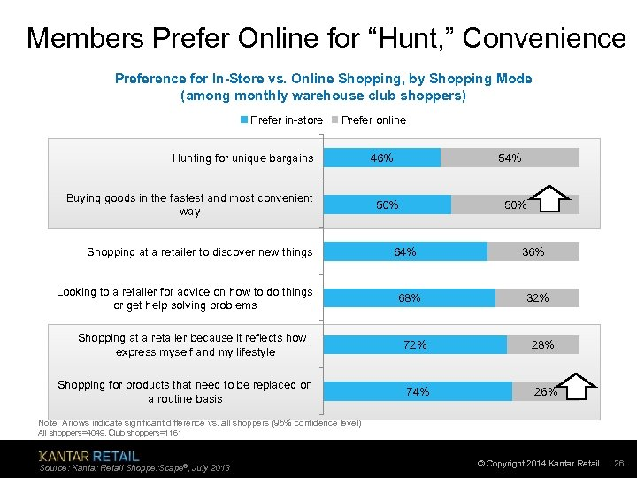 "Members Prefer Online for ""Hunt, "" Convenience Preference for In-Store vs. Online Shopping, by"