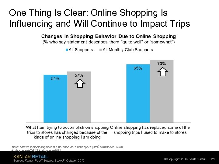 One Thing Is Clear: Online Shopping Is Influencing and Will Continue to Impact Trips