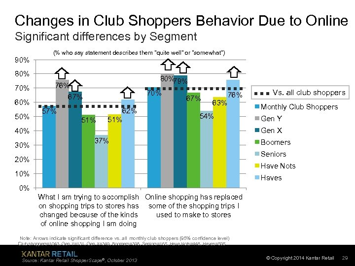 Changes in Club Shoppers Behavior Due to Online Significant differences by Segment 90% (%