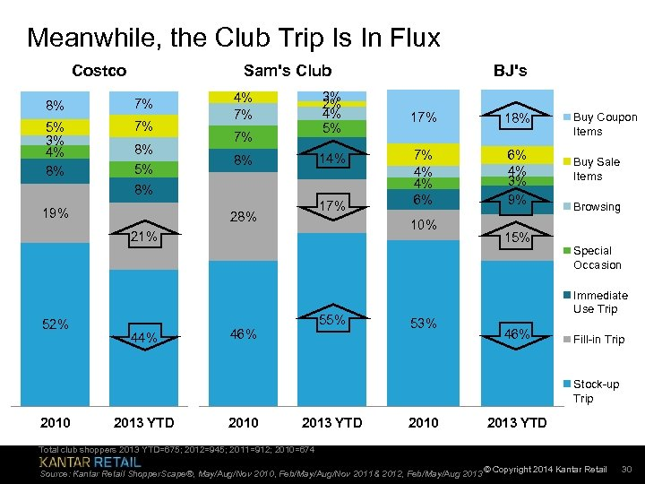 Meanwhile, the Club Trip Is In Flux Costco Sam's Club 8% 7% 5% 3%
