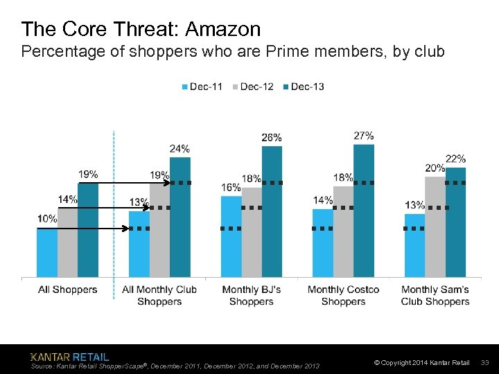 The Core Threat: Amazon Percentage of shoppers who are Prime members, by club Source:
