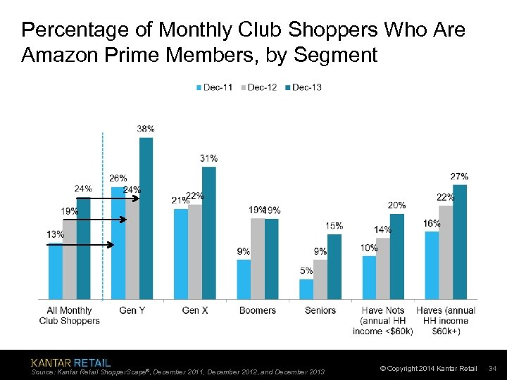 Percentage of Monthly Club Shoppers Who Are Amazon Prime Members, by Segment Source: Kantar