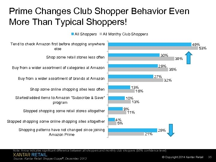 Prime Changes Club Shopper Behavior Even More Than Typical Shoppers! All Shoppers All Monthy