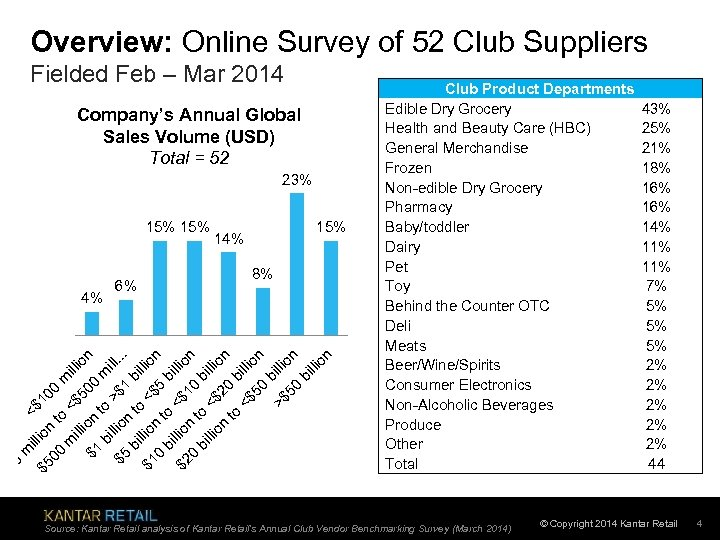 Overview: Online Survey of 52 Club Suppliers Fielded Feb – Mar 2014 Company's Annual