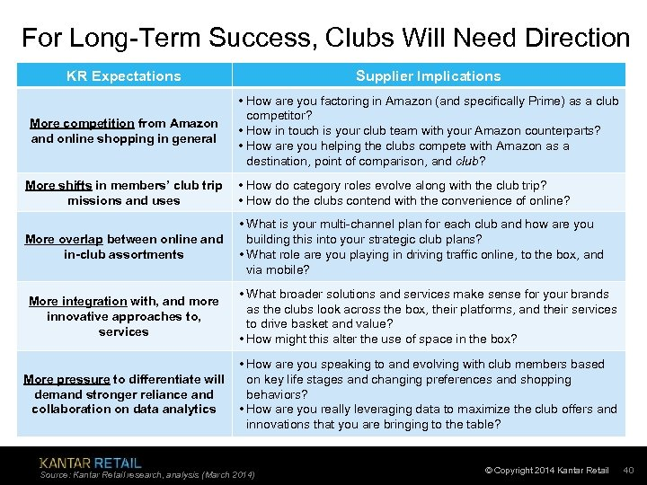 For Long-Term Success, Clubs Will Need Direction KR Expectations Supplier Implications More competition from